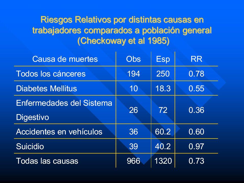 Riesgos Relativos por distintas causas en trabajadores comparados a población general (Checkoway et al 1985)