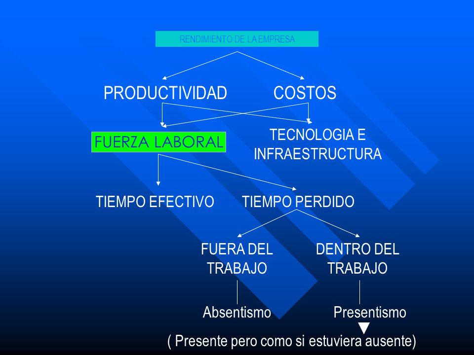 PRODUCTIVIDAD COSTOS TECNOLOGIA E INFRAESTRUCTURA FUERZA LABORAL