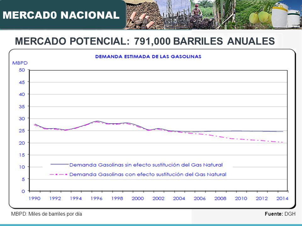 MERCADO POTENCIAL: 791,000 BARRILES ANUALES DE ETANOL