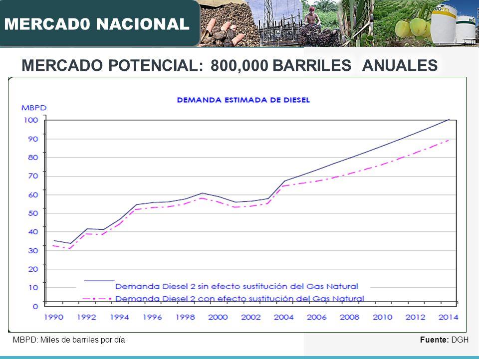 MERCADO POTENCIAL: 800,000 BARRILES ANUALES DE BIODIESEL