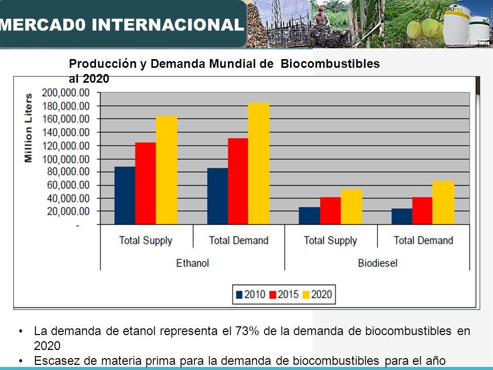 MERCAD0 INTERNACIONAL Producción y Demanda Mundial de Biocombustibles al 2020.