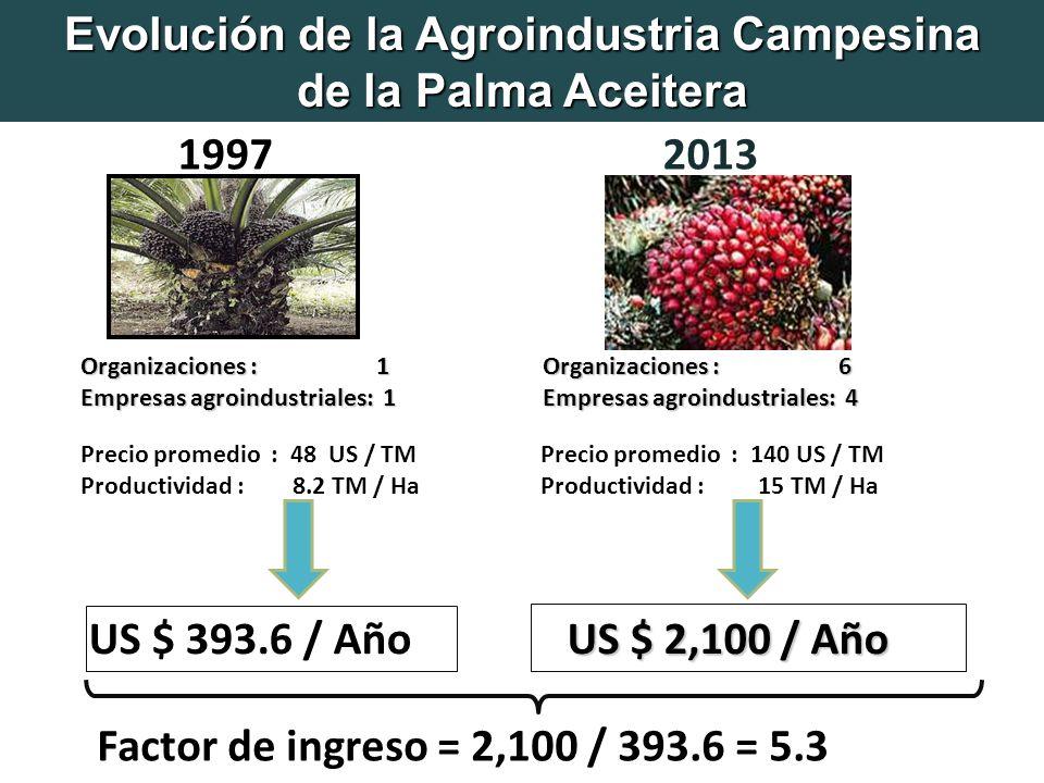 Evolución de la Agroindustria Campesina