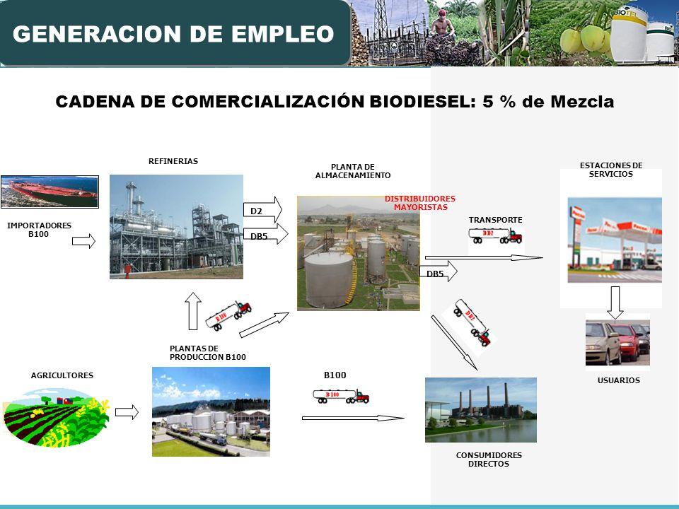 GENERACION DE EMPLEO CADENA DE COMERCIALIZACIÓN BIODIESEL: 5 % de Mezcla. REFINERIAS. PLANTA DE ALMACENAMIENTO.