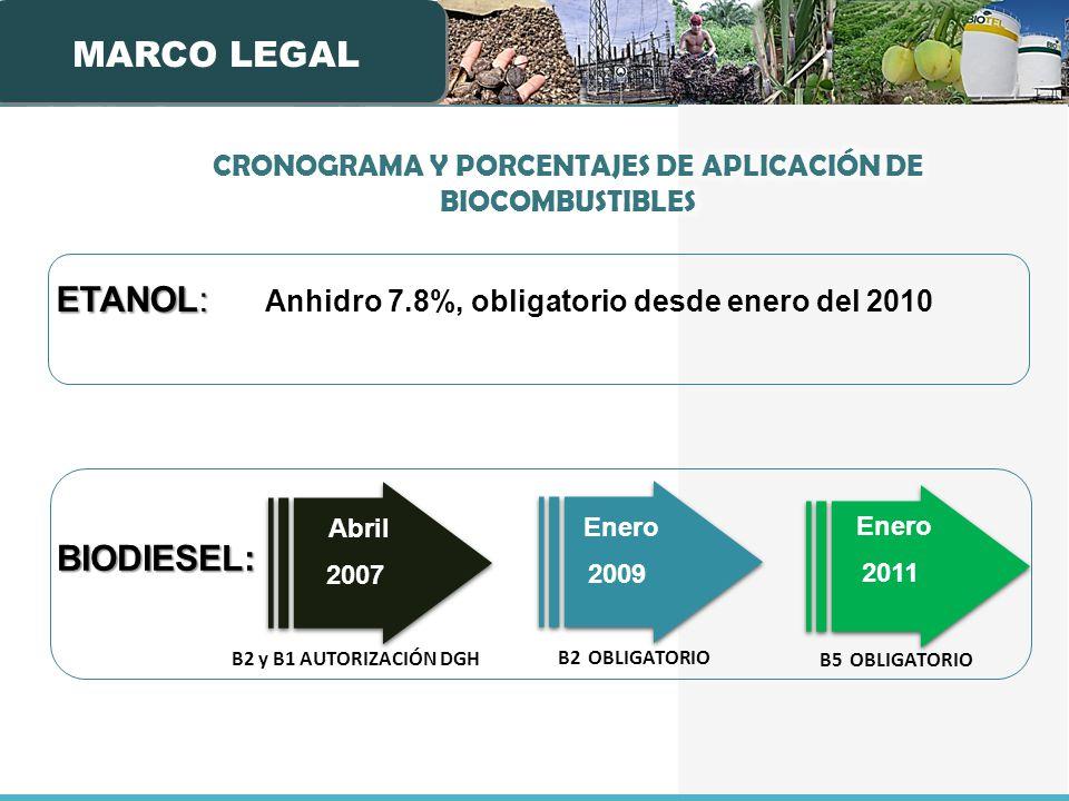 CRONOGRAMA Y PORCENTAJES DE APLICACIÓN DE BIOCOMBUSTIBLES