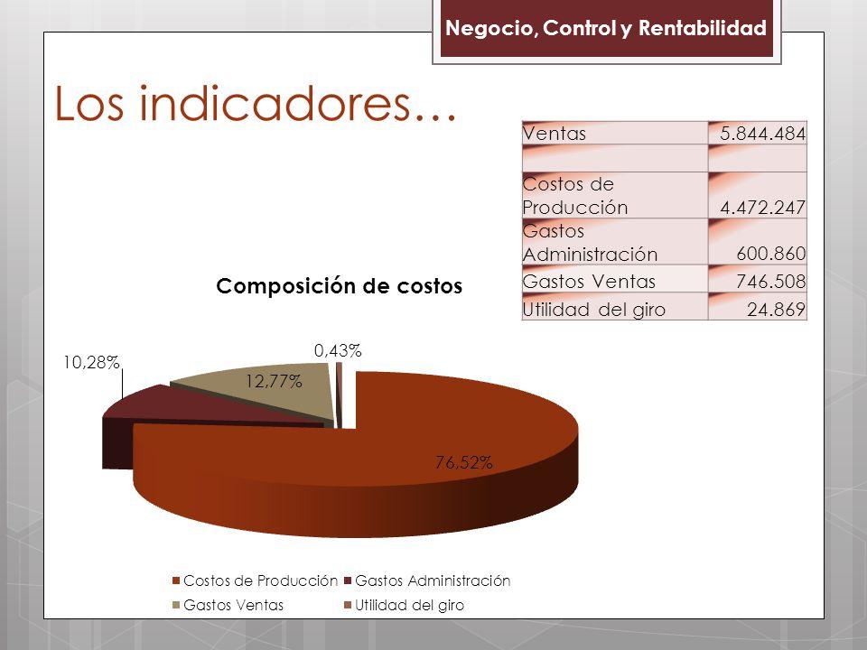 Los indicadores… Negocio, Control y Rentabilidad Ventas 5.844.484