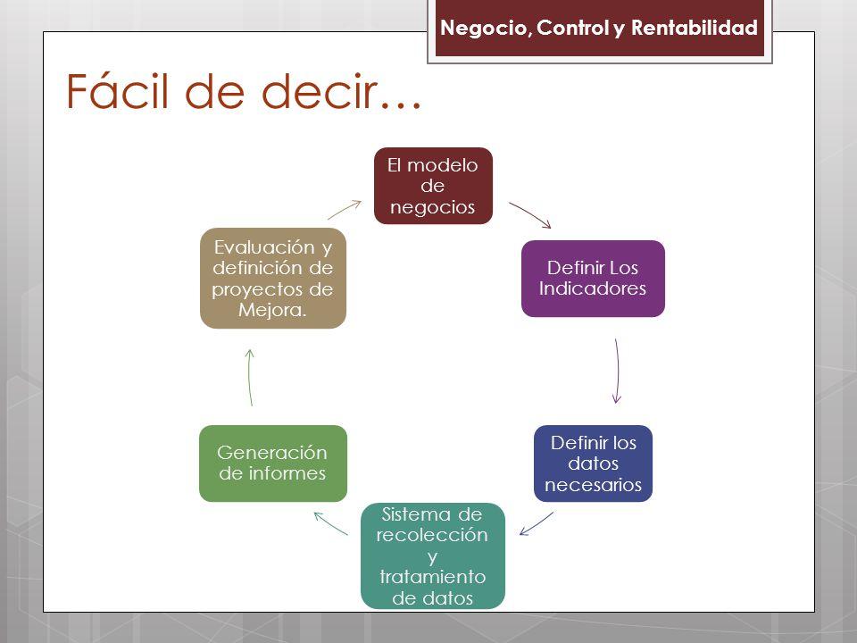 Fácil de decir… Negocio, Control y Rentabilidad El modelo de negocios