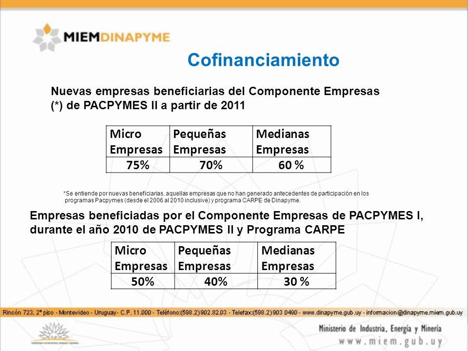 Cofinanciamiento Micro Empresas Pequeñas Empresas Medianas Empresas