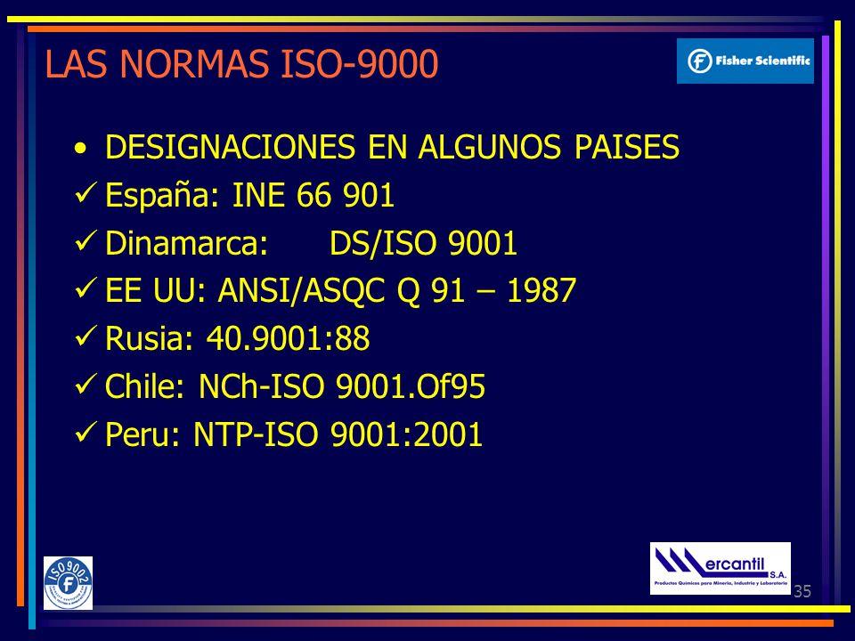 LAS NORMAS ISO-9000 DESIGNACIONES EN ALGUNOS PAISES España: INE 66 901