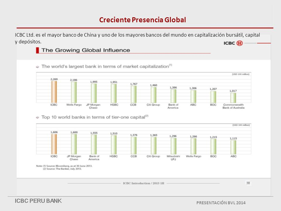 Creciente Presencia Global