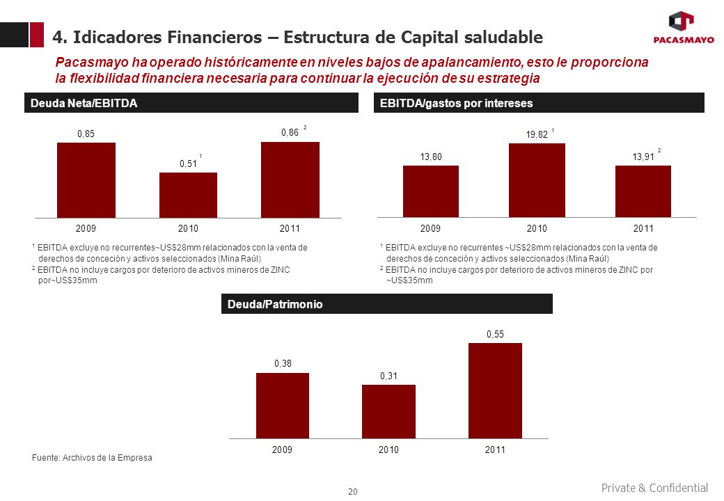 4. Idicadores Financieros – Estructura de Capital saludable