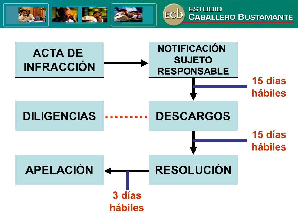 ACTA DE INFRACCIÓN DILIGENCIAS DESCARGOS APELACIÓN RESOLUCIÓN