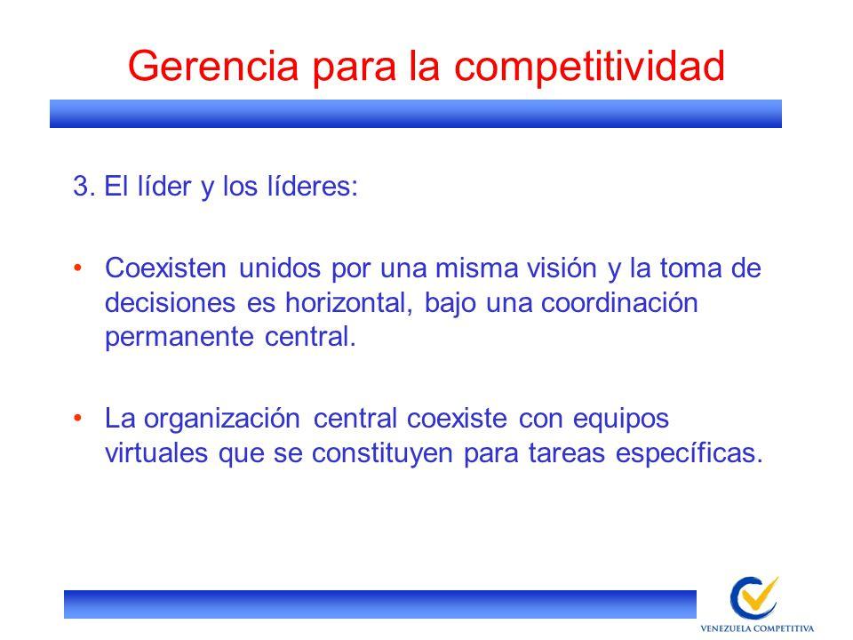 Gerencia para la competitividad