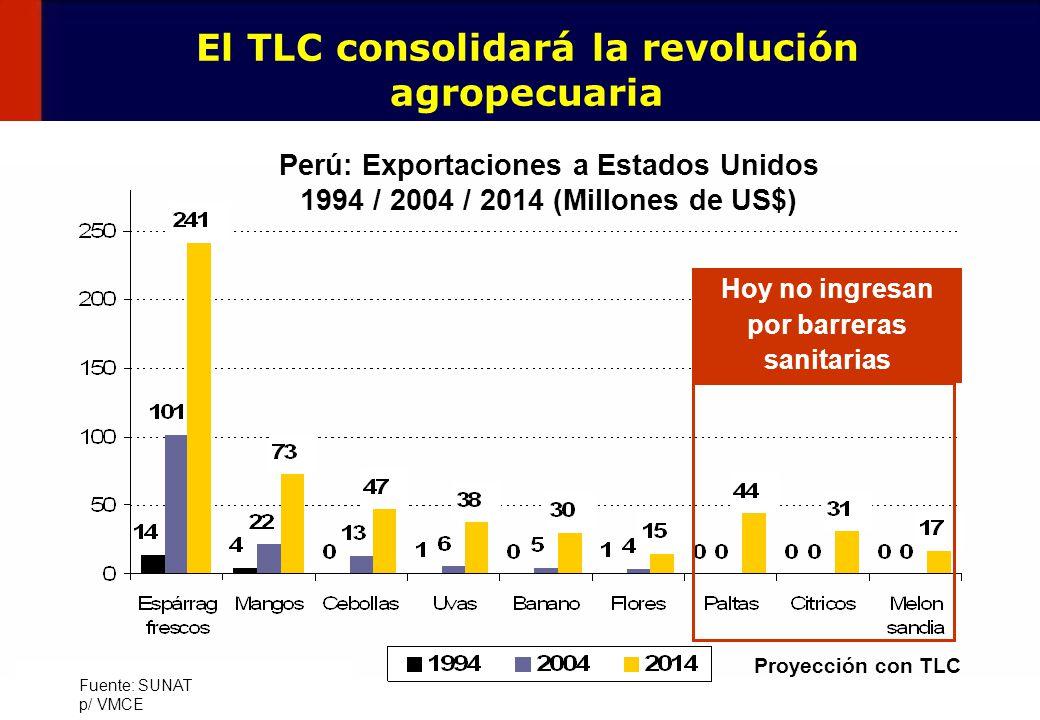 El TLC consolidará la revolución agropecuaria