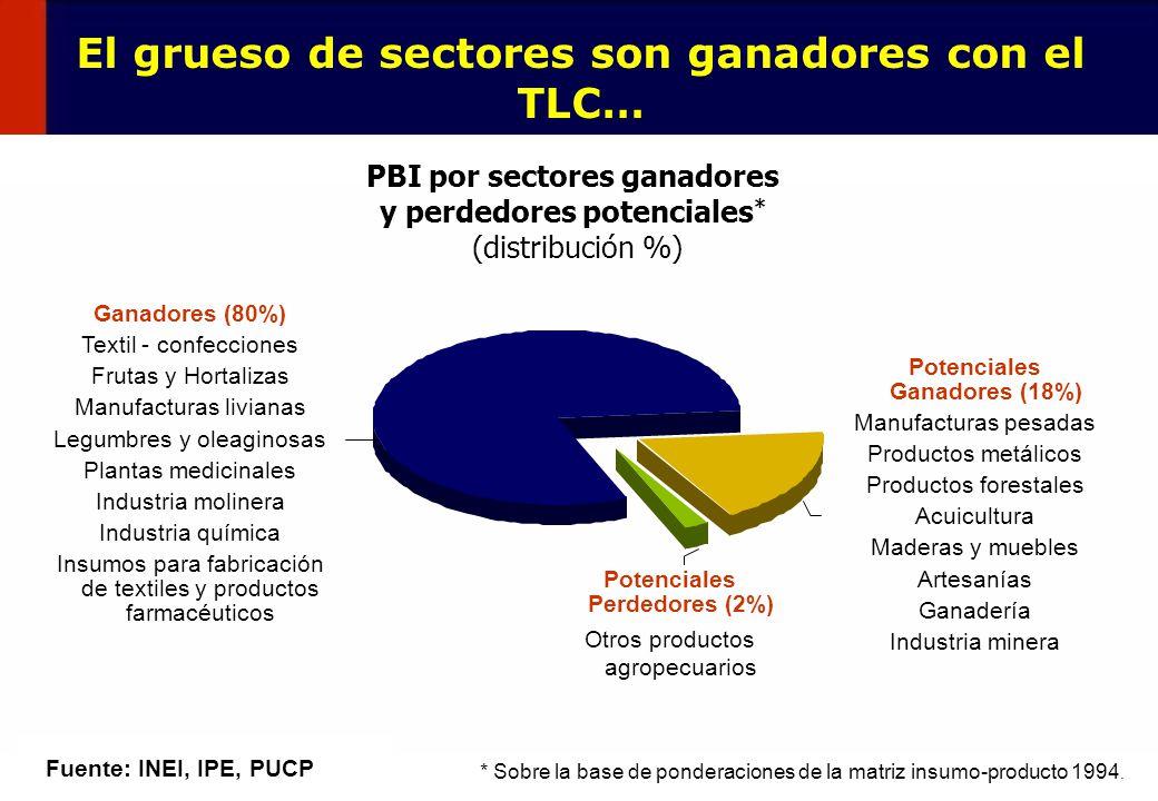 El grueso de sectores son ganadores con el TLC…