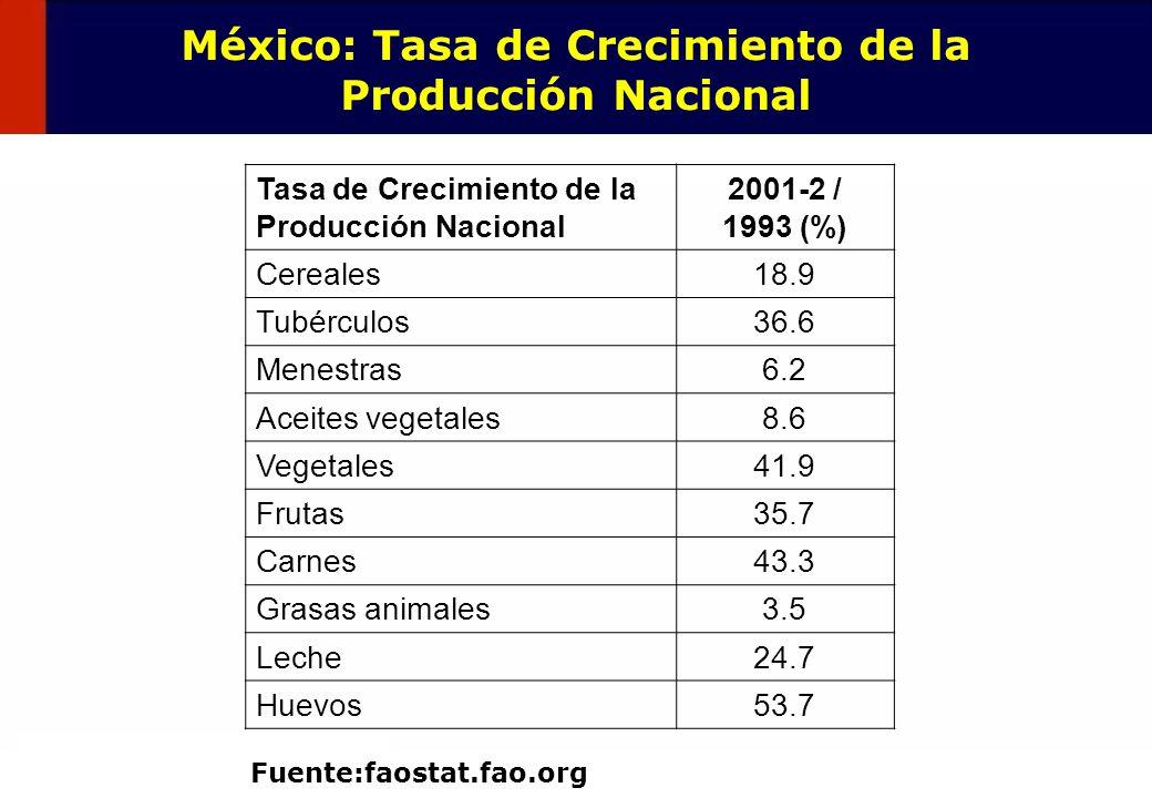 México: Tasa de Crecimiento de la Producción Nacional