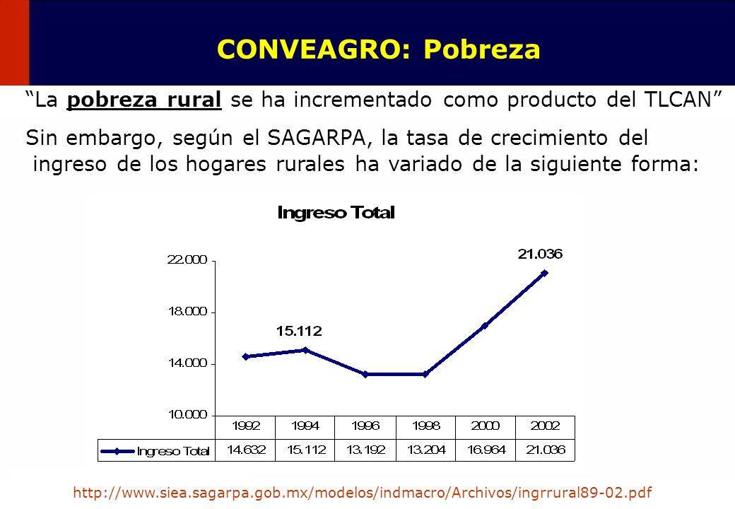 CONVEAGRO: Pobreza La pobreza rural se ha incrementado como producto del TLCAN