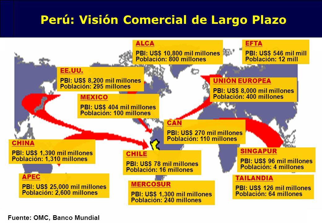 Perú: Visión Comercial de Largo Plazo