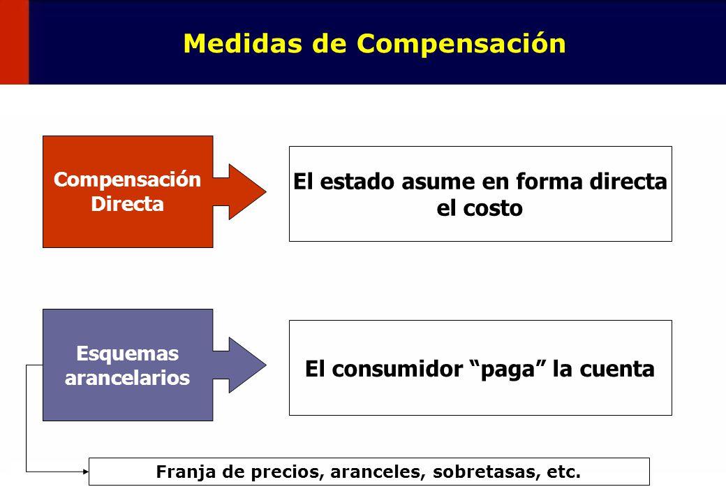 Medidas de Compensación