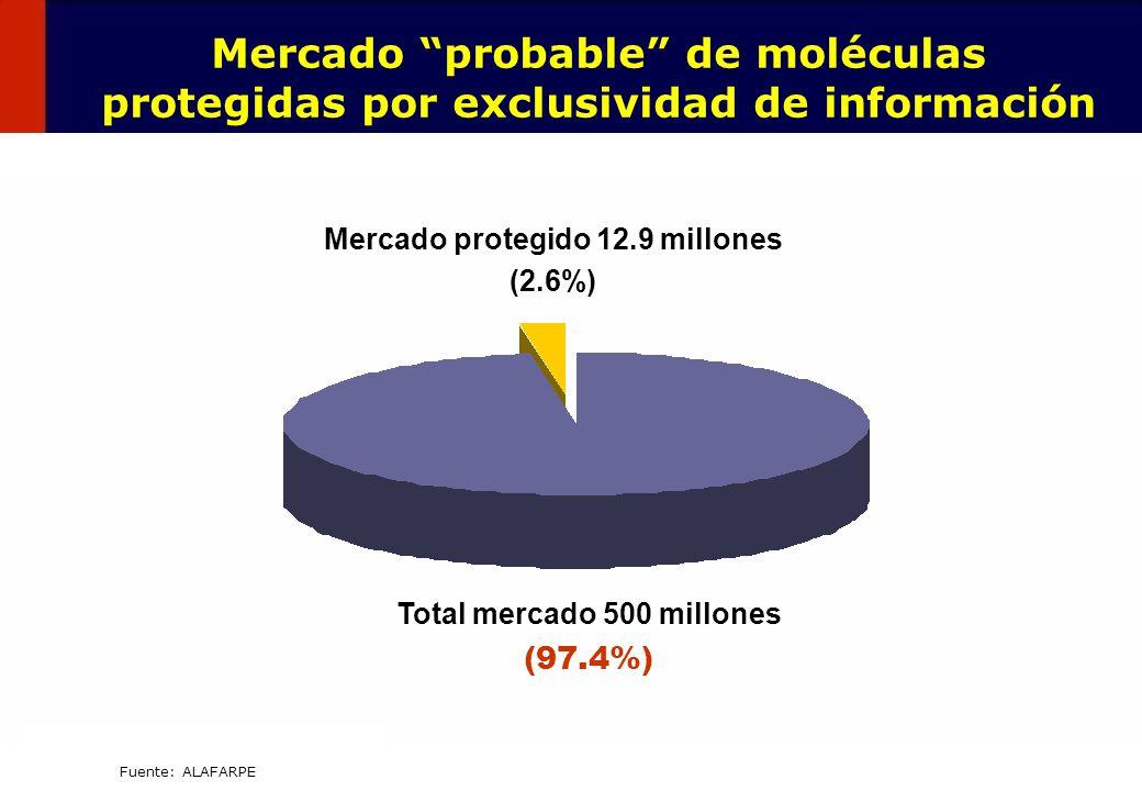 Mercado probable de moléculas protegidas por exclusividad de información