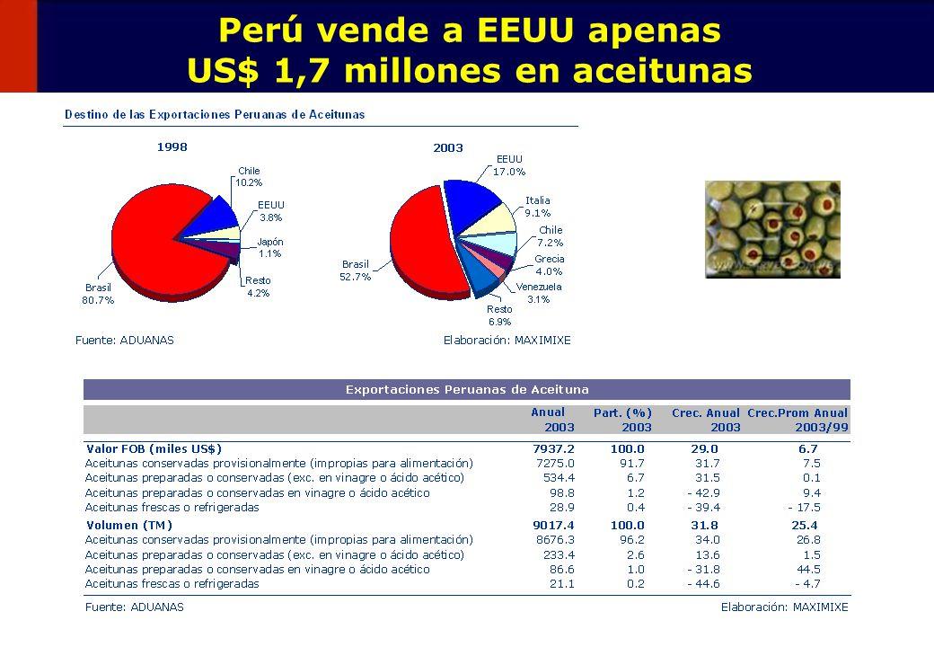 Perú vende a EEUU apenas US$ 1,7 millones en aceitunas
