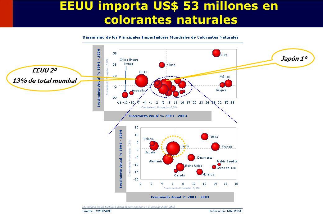 EEUU importa US$ 53 millones en colorantes naturales