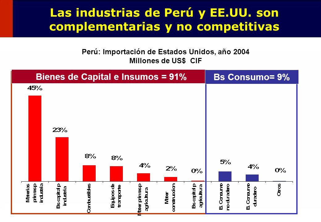 Las industrias de Perú y EE.UU. son complementarias y no competitivas