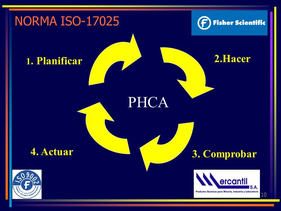 NORMA ISO-17025 2.Hacer 1. Planificar PHCA 4. Actuar 3. Comprobar