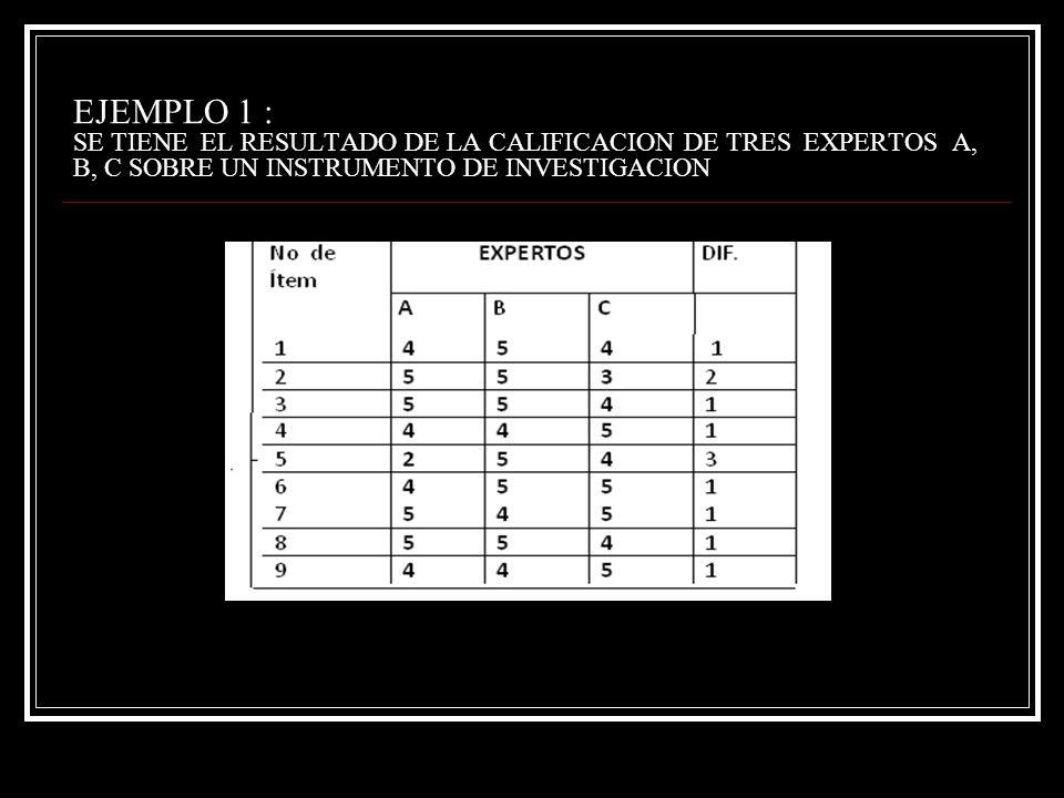 EJEMPLO 1 : SE TIENE EL RESULTADO DE LA CALIFICACION DE TRES EXPERTOS A, B, C SOBRE UN INSTRUMENTO DE INVESTIGACION