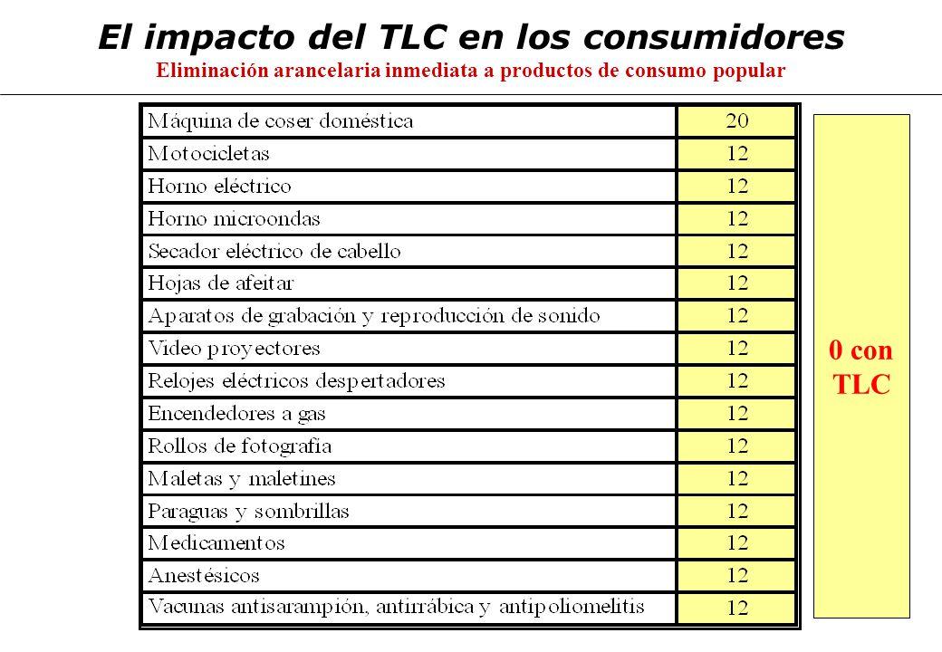 El impacto del TLC en los consumidores