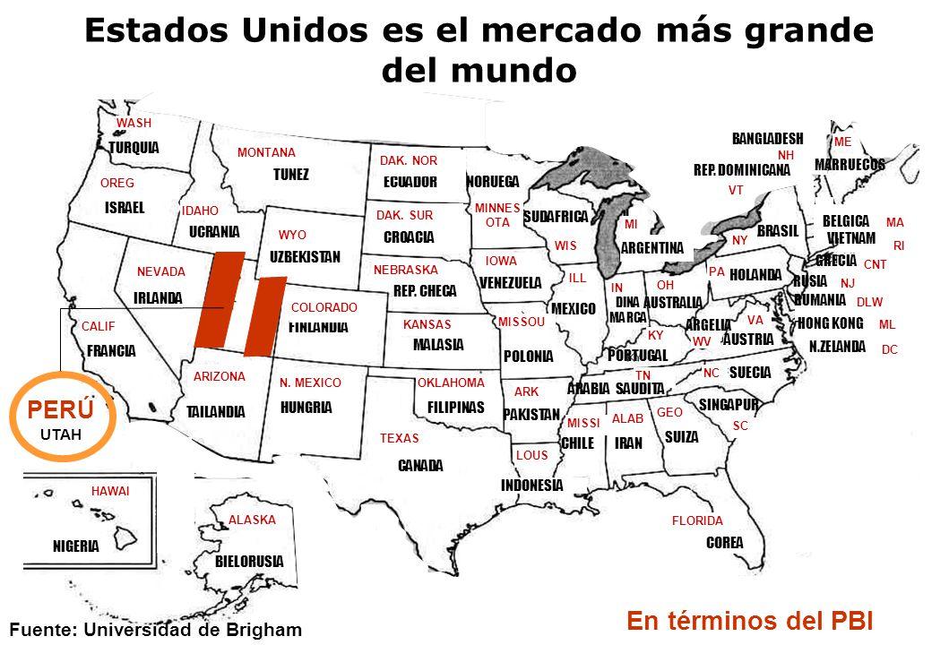 Estados Unidos es el mercado más grande del mundo