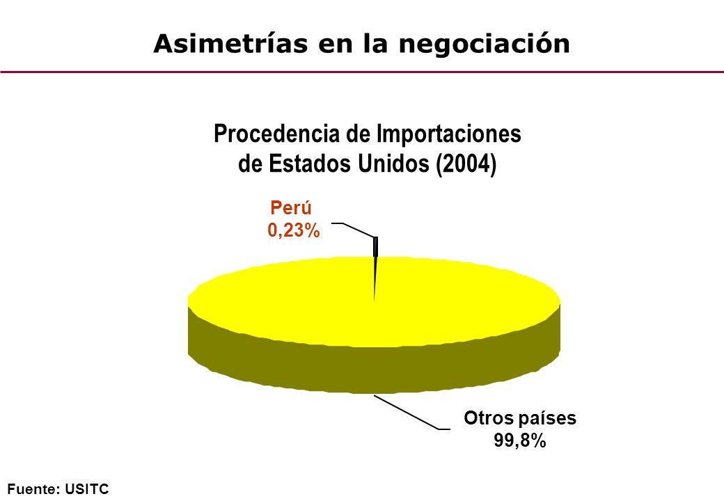 Asimetrías en la negociación