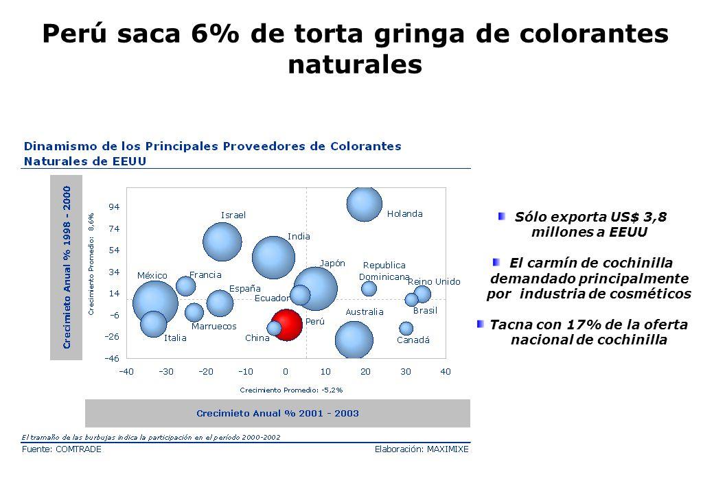 Perú saca 6% de torta gringa de colorantes naturales