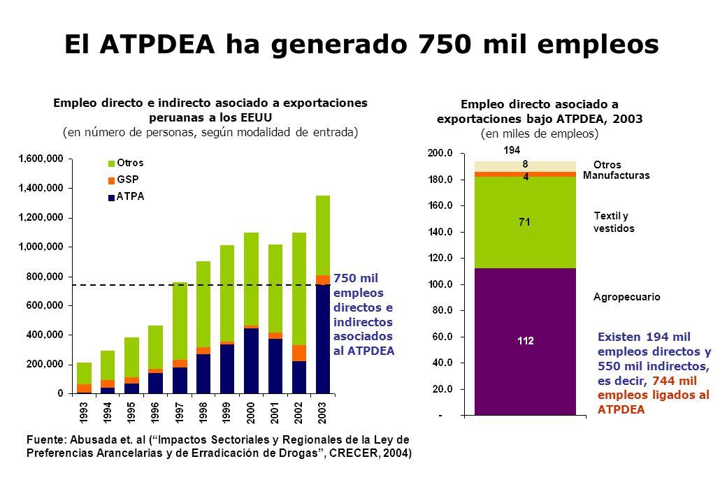 El ATPDEA ha generado 750 mil empleos