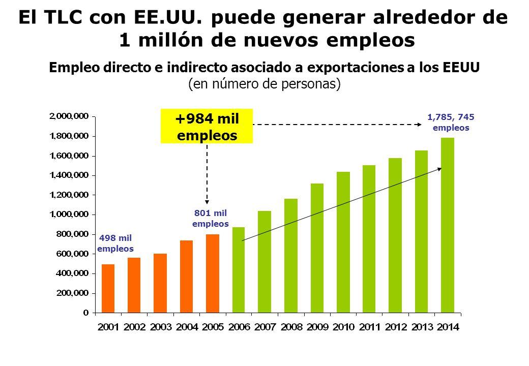 Empleo directo e indirecto asociado a exportaciones a los EEUU