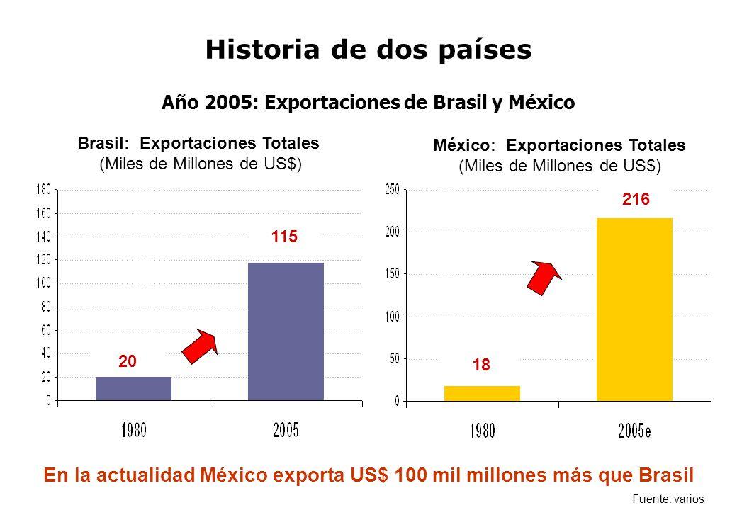 Historia de dos países Año 2005: Exportaciones de Brasil y México. Brasil: Exportaciones Totales (Miles de Millones de US$)