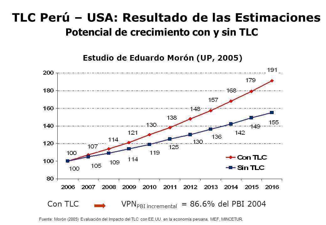 Potencial de crecimiento con y sin TLC
