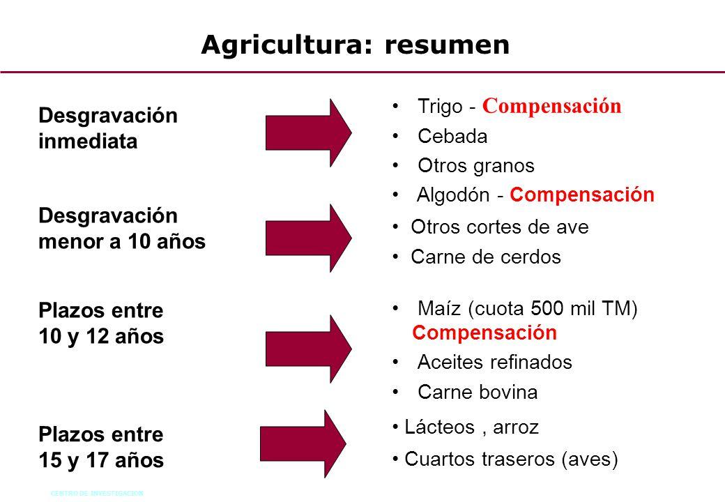 Agricultura: resumen Desgravación inmediata