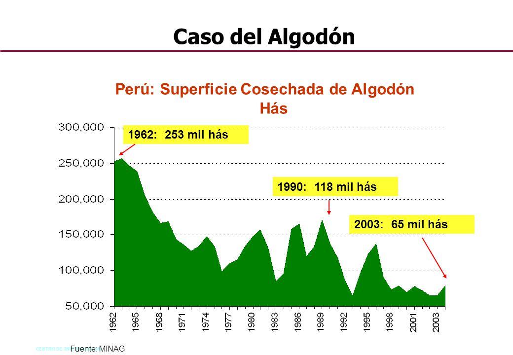 Perú: Superficie Cosechada de Algodón Hás
