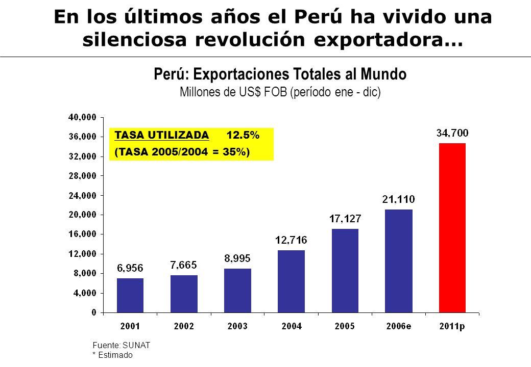 En los últimos años el Perú ha vivido una silenciosa revolución exportadora…