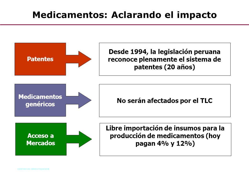 Medicamentos: Aclarando el impacto