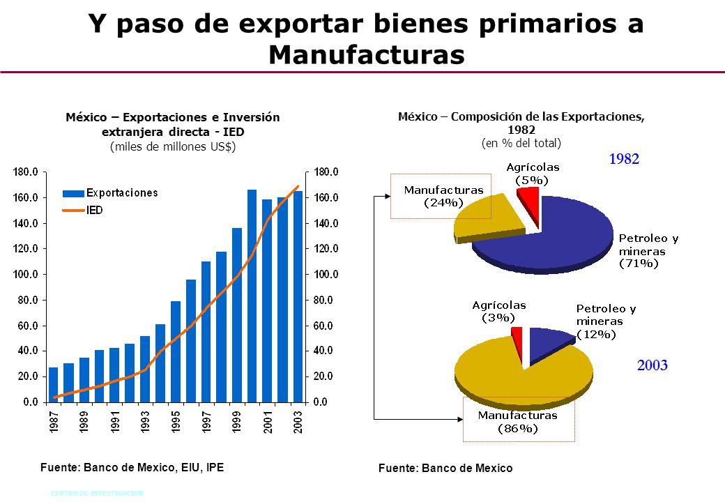 Y paso de exportar bienes primarios a Manufacturas