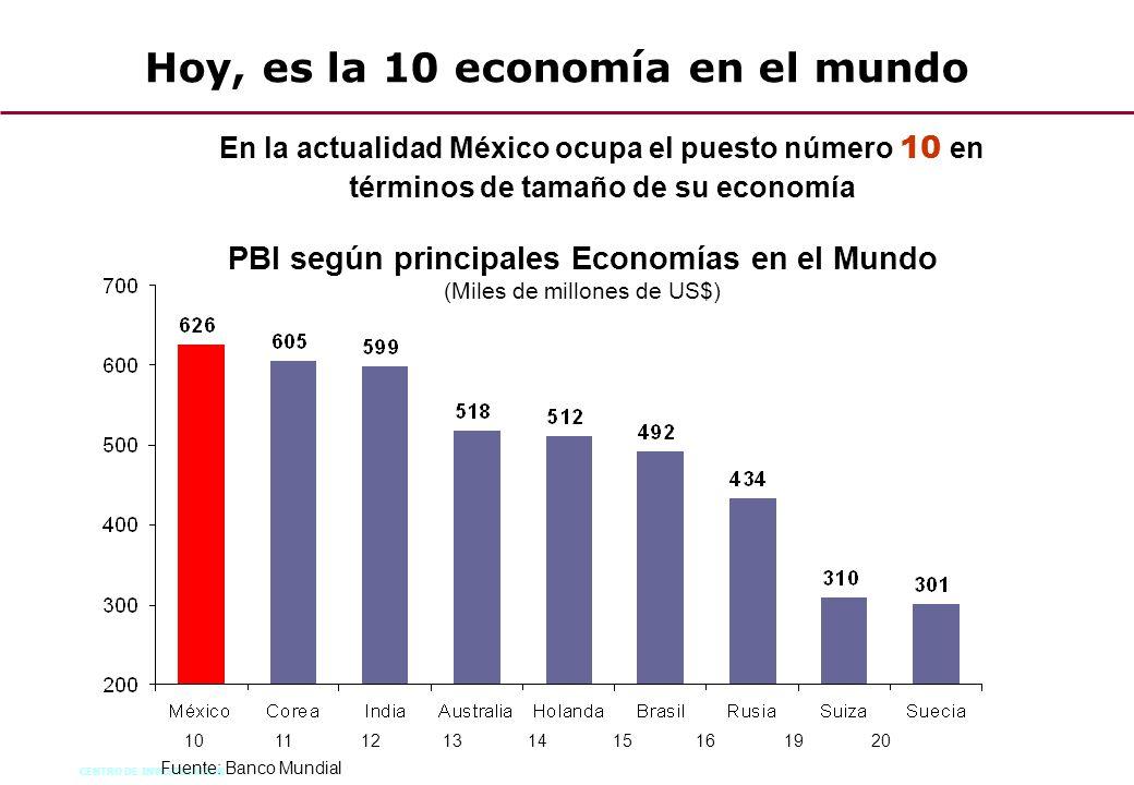 Hoy, es la 10 economía en el mundo