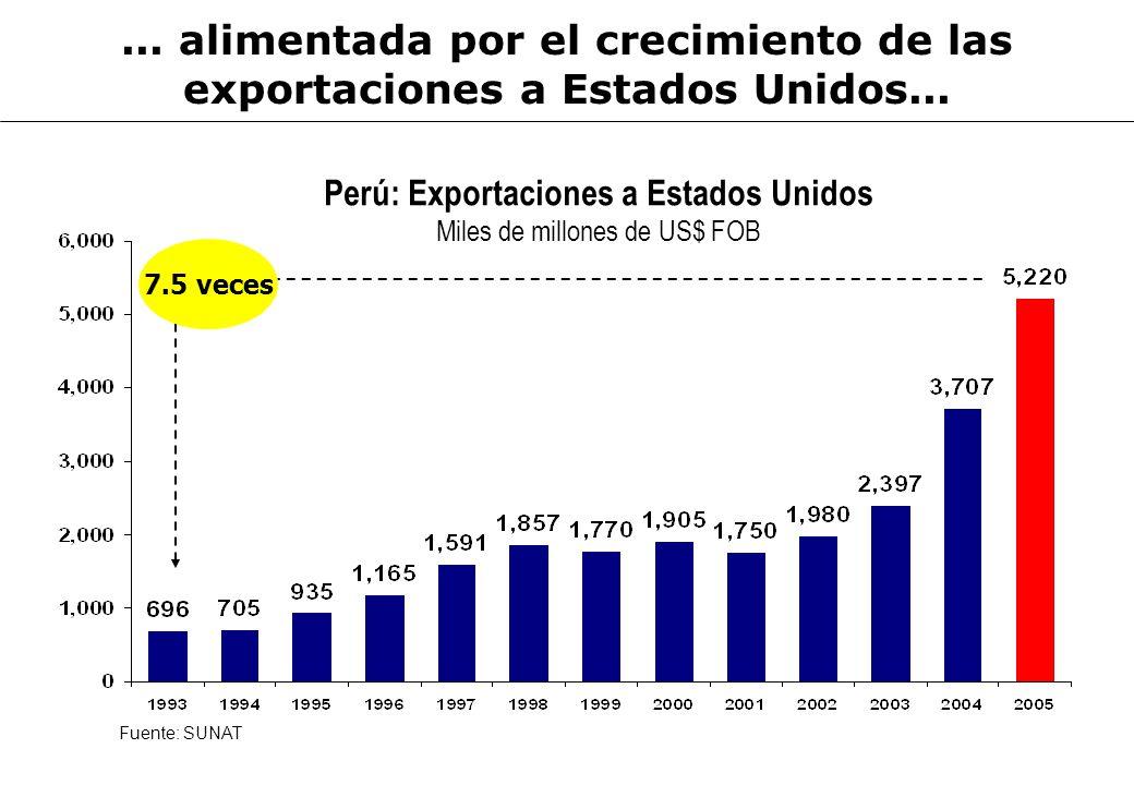 Perú: Exportaciones a Estados Unidos Miles de millones de US$ FOB