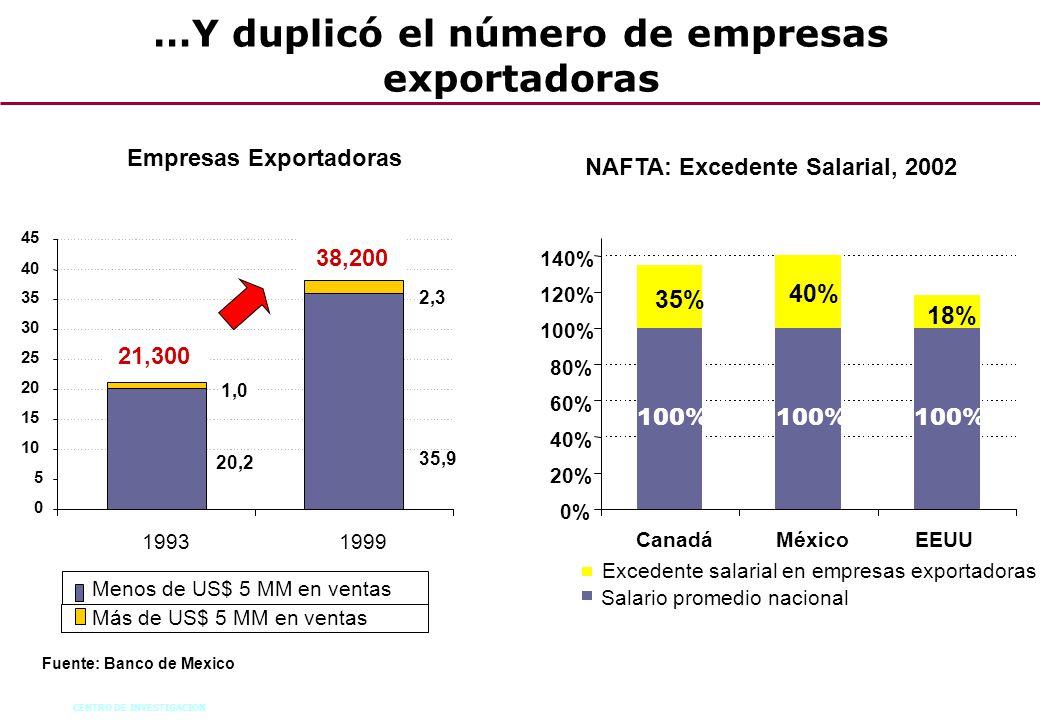 …Y duplicó el número de empresas exportadoras