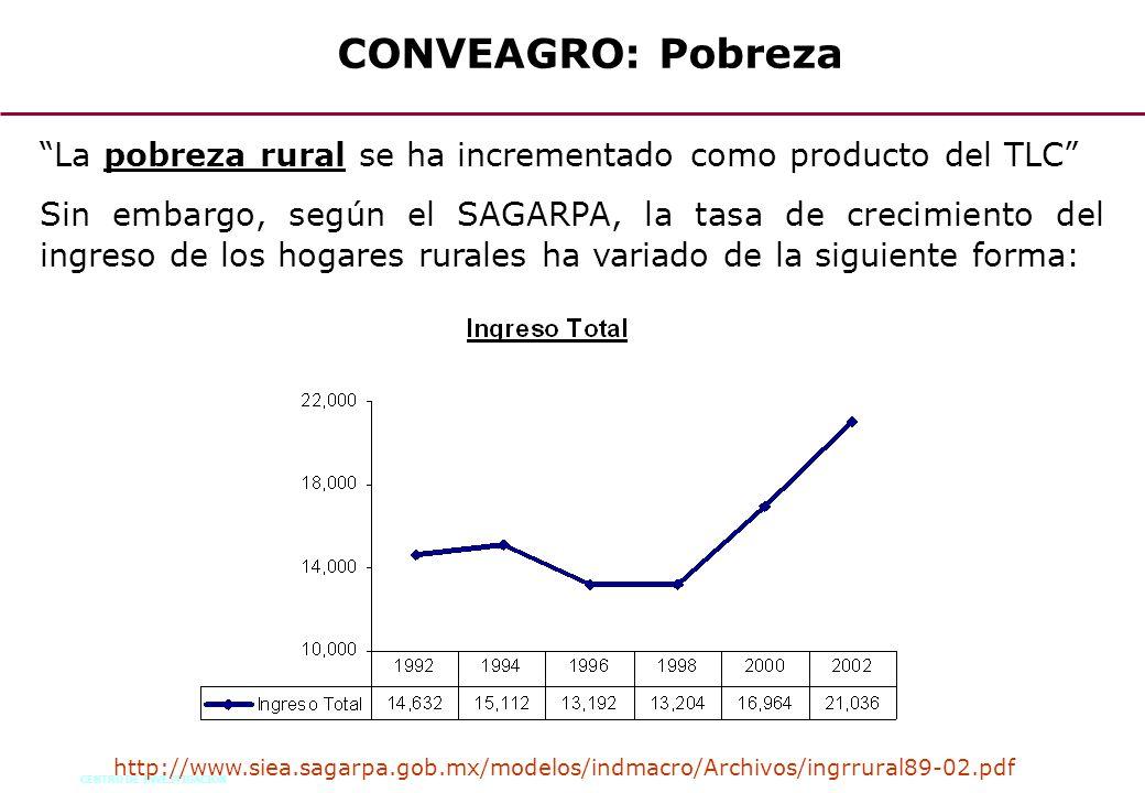 CONVEAGRO: Pobreza La pobreza rural se ha incrementado como producto del TLC