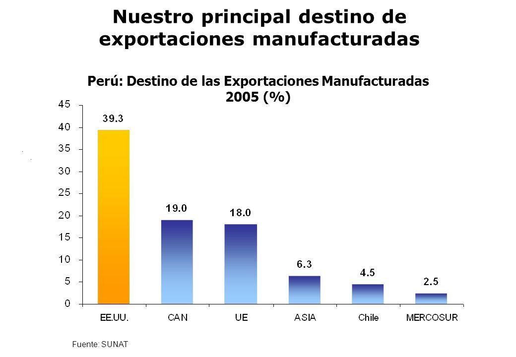 Nuestro principal destino de exportaciones manufacturadas