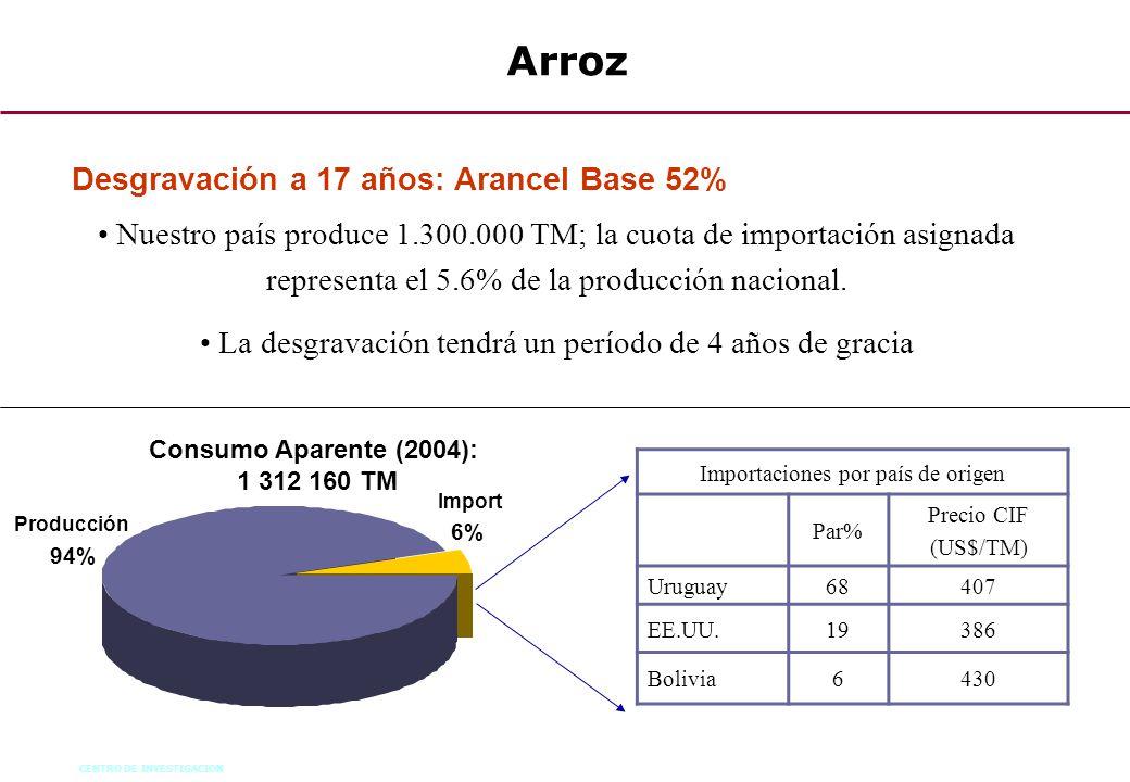 Arroz Desgravación a 17 años: Arancel Base 52%