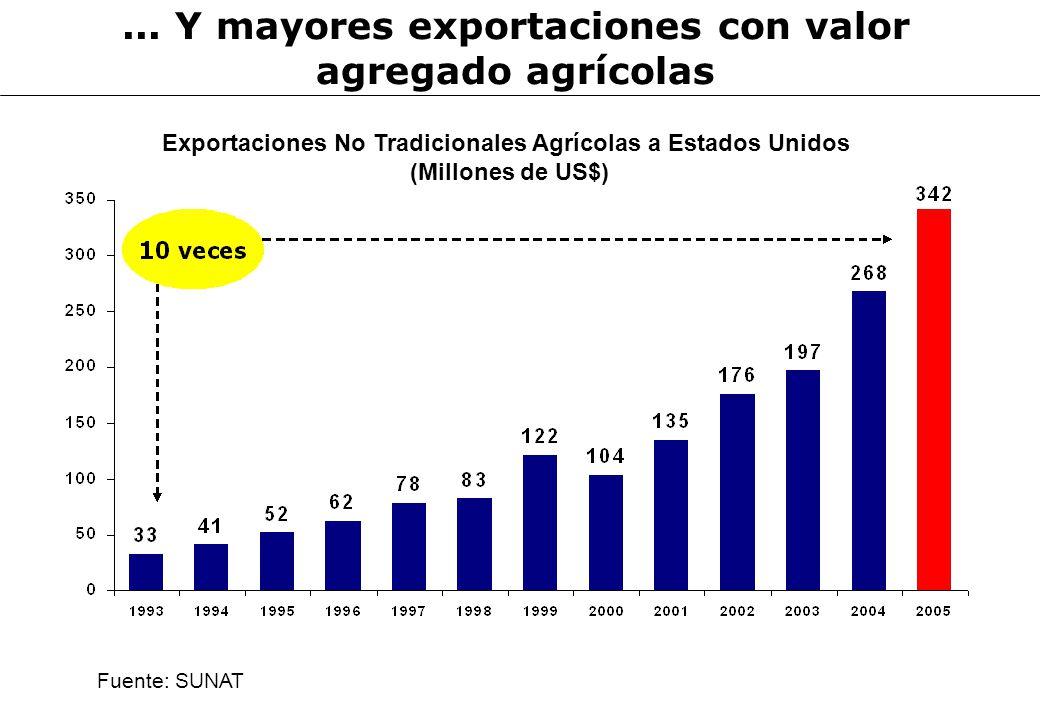 ... Y mayores exportaciones con valor agregado agrícolas