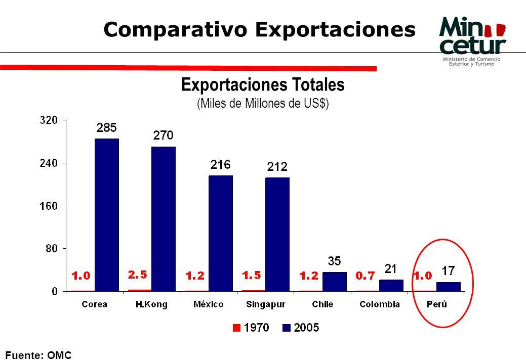 Comparativo Exportaciones