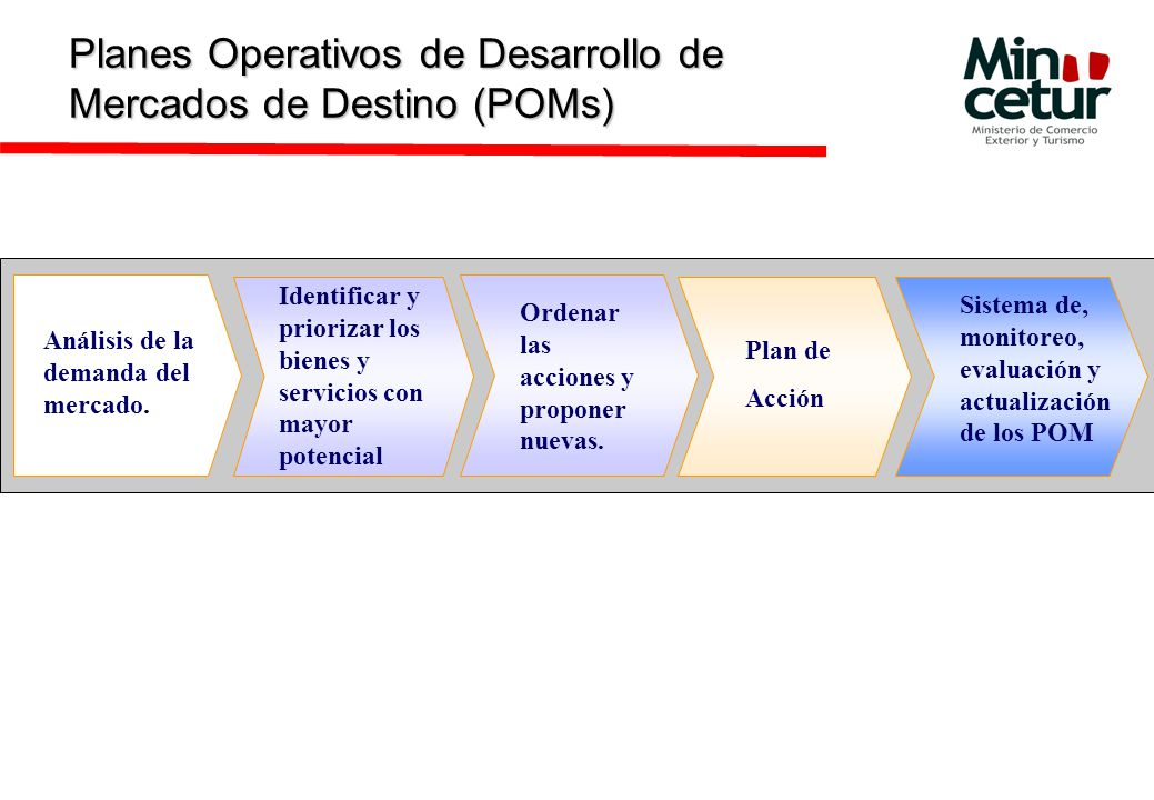 Planes Operativos de Desarrollo de Mercados de Destino (POMs)
